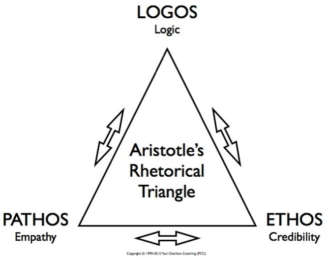 rhetorical-triangle.png